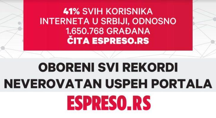 OGROMAN USPEH PORTALA ESPRESO.RS: Za kratko vreme do četvrtog mesta najčitanijih portala u Srbiji